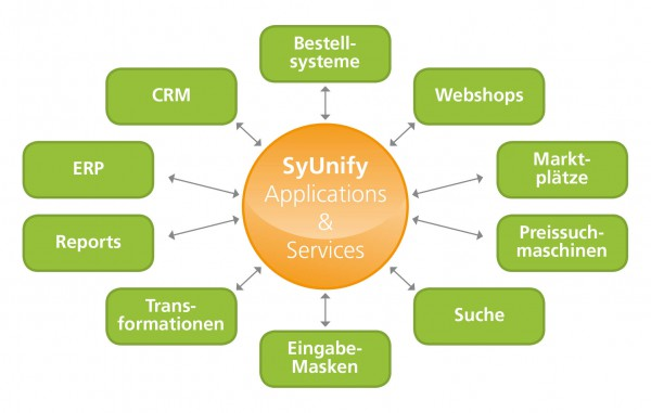Einsteigerpaket SyUnify - EDI Service